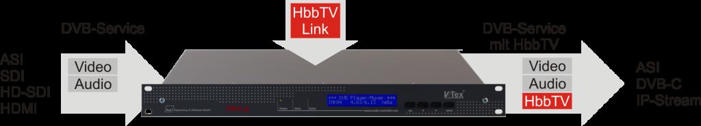 INKA4c als HbbTV Inserter